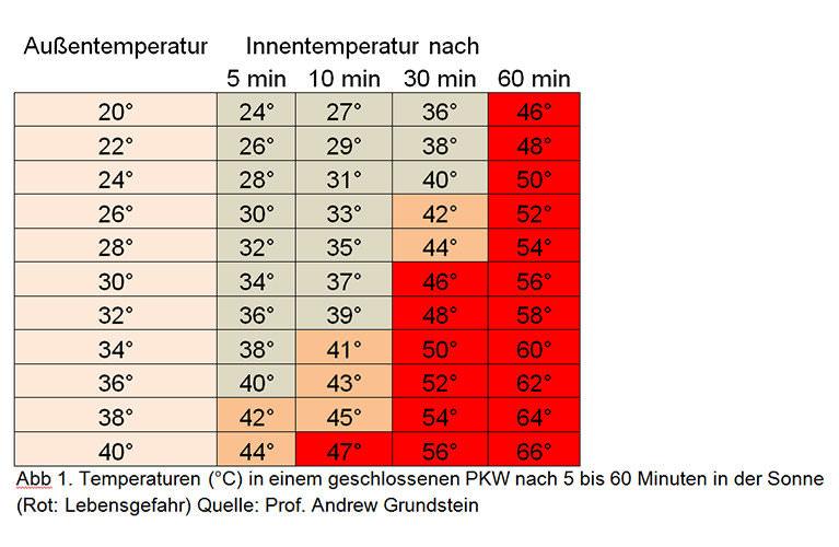 temperatur-tabelle